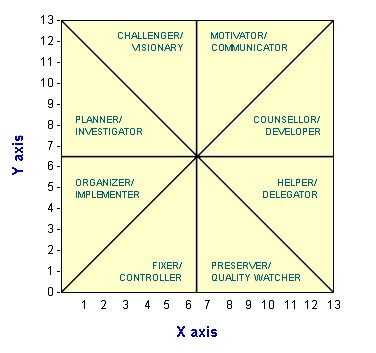 8_Leader_Manager_types