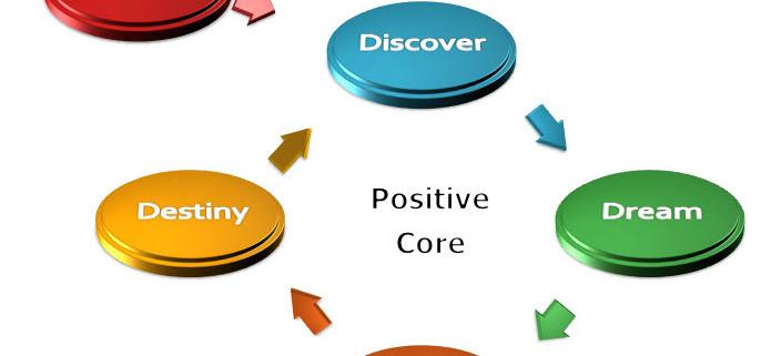 Appreciative Inquiry Four D diagram