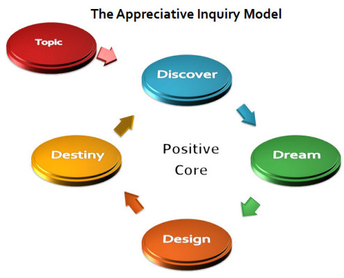 Appreciative Inquiry Four D diagram